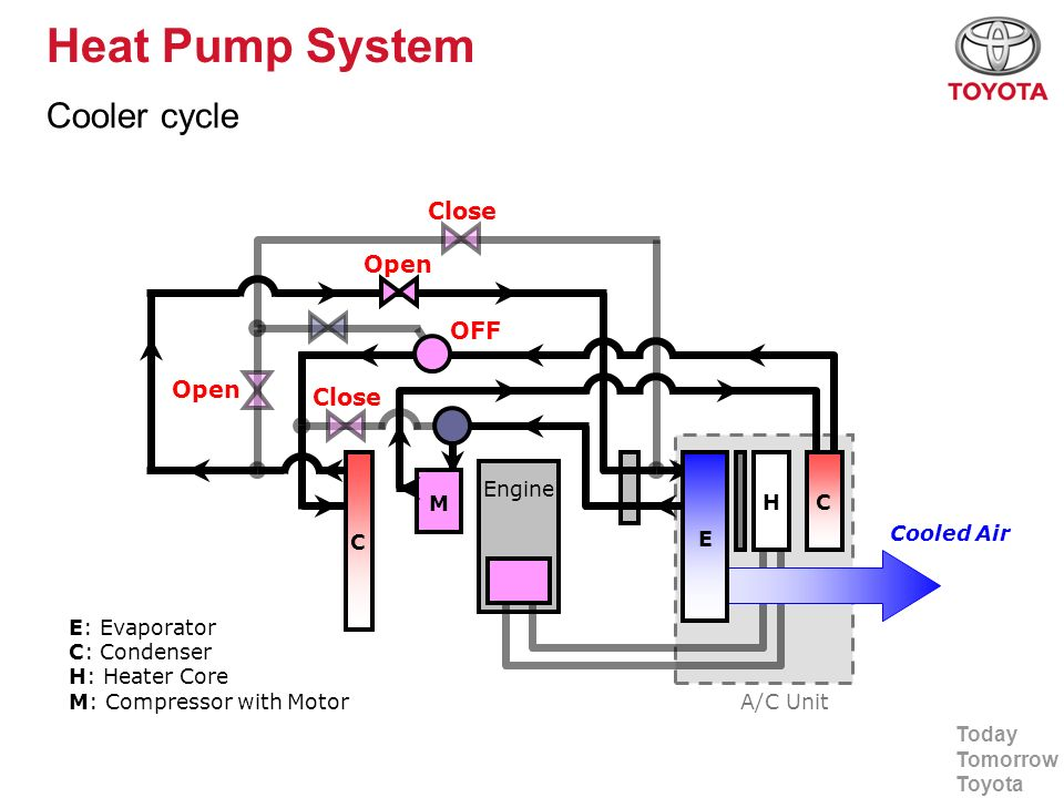 Today Tomorrow Toyota Heat Pump System Cooler cycle A/C Unit Open Close OFF Close Cooled Air E C C H Engine E: Evaporator C: Condenser H: Heater Core
