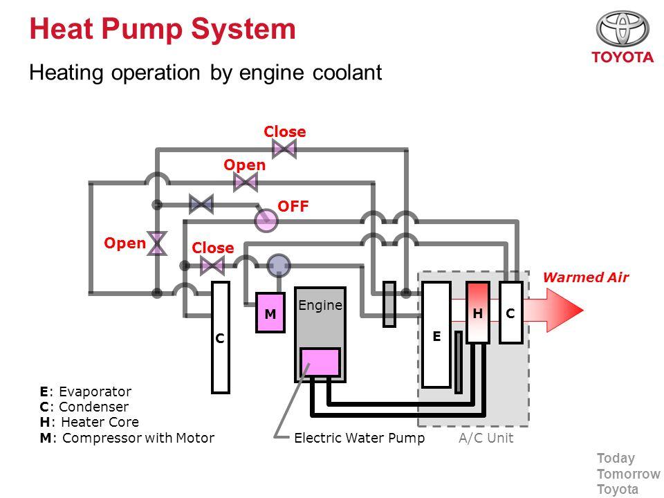 Today Tomorrow Toyota Heat Pump System Heating operation by engine coolant A/C Unit Open Close OFF Close E C C H Engine E: Evaporator C: Condenser H: