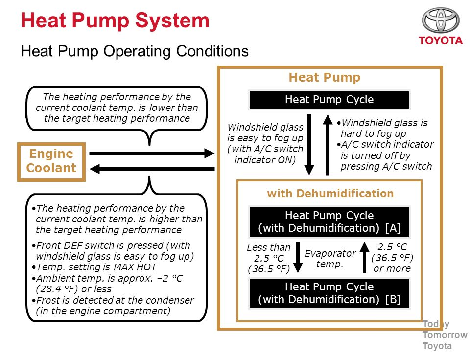 Today Tomorrow Toyota Heat Pump System Heat Pump Operating Conditions Engine Coolant Heat Pump Heat Pump Cycle (with Dehumidification) [A] Heat Pump C