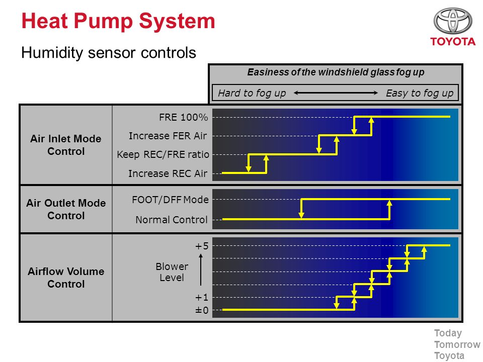 Today Tomorrow Toyota Heat Pump System Humidity sensor controls Easiness of the windshield glass fog up Air Inlet Mode Control Air Outlet Mode Control