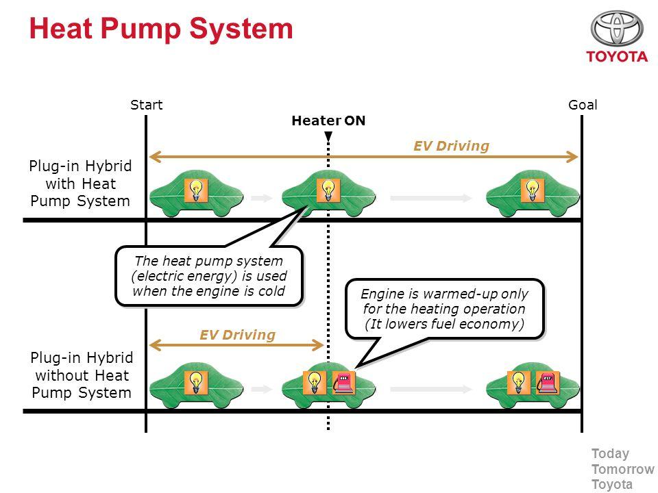 Today Tomorrow Toyota Heat Pump System Plug-in Hybrid with Heat Pump System Plug-in Hybrid without Heat Pump System StartGoal Heater ON EV Driving Eng