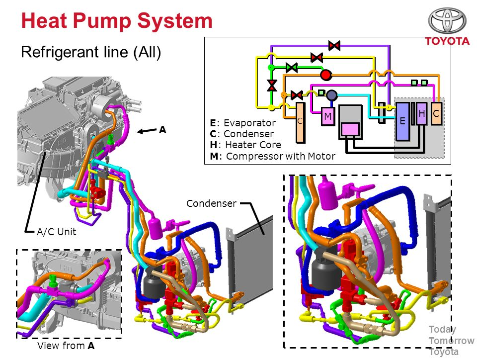 Today Tomorrow Toyota Heat Pump System Refrigerant line (All) E: Evaporator C: Condenser H: Heater Core M: Compressor with Motor Condenser A/C Unit Vi