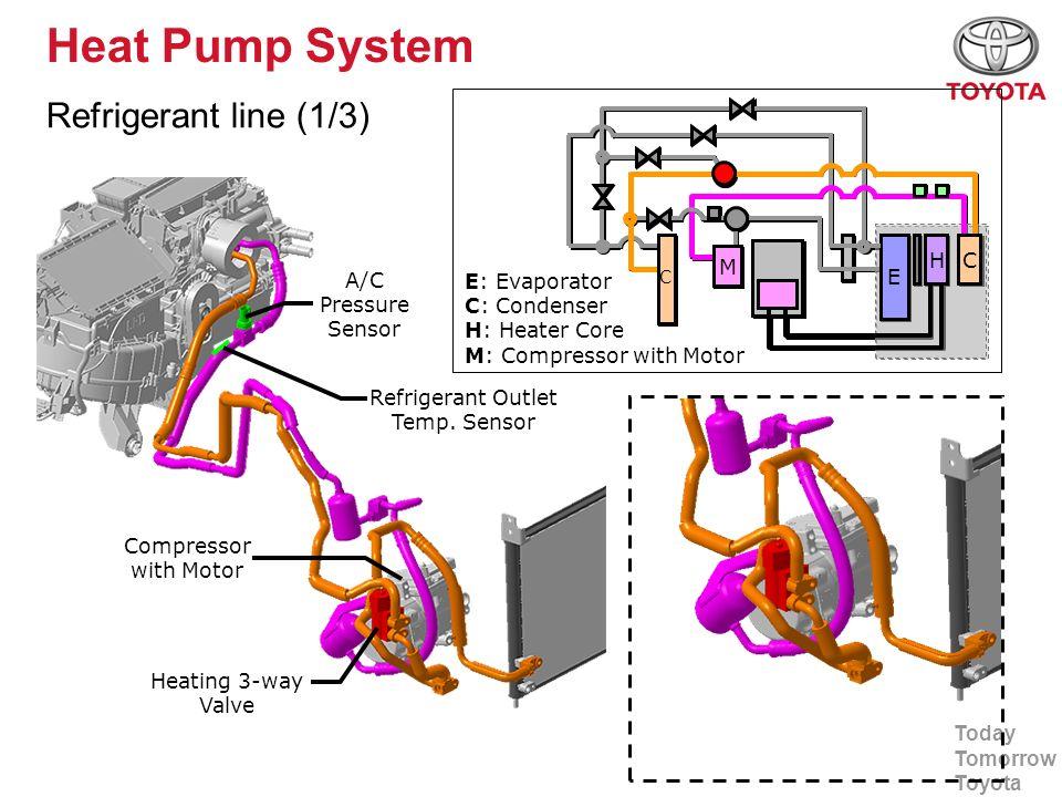 Today Tomorrow Toyota Heat Pump System Refrigerant line (1/3) Heating 3-way Valve Refrigerant Outlet Temp. Sensor A/C Pressure Sensor Compressor with