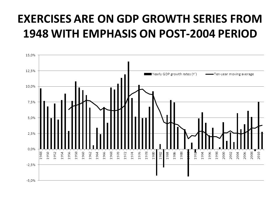 EXERCISES ARE ON GDP GROWTH SERIES FROM 1948 WITH EMPHASIS ON POST-2004 PERIOD