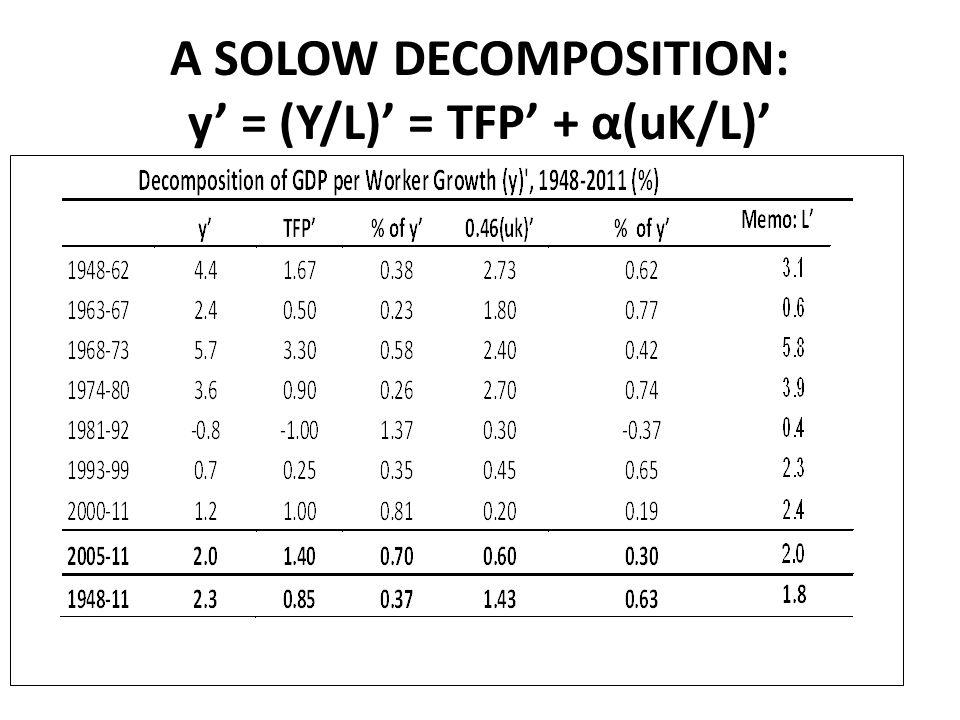 A SOLOW DECOMPOSITION: y = (Y/L) = TFP + α(uK/L)