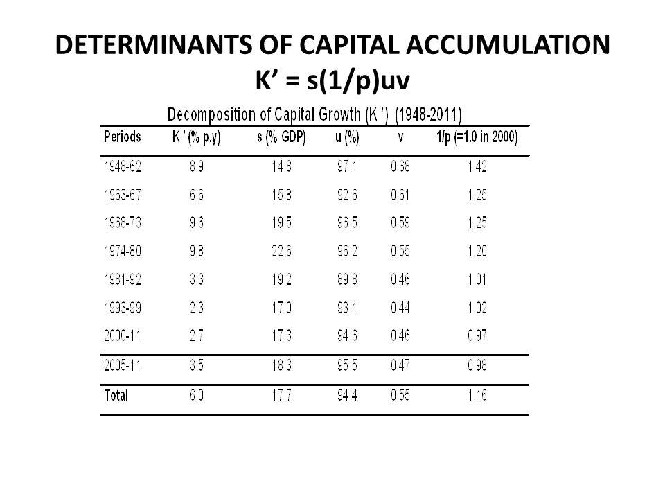 DETERMINANTS OF CAPITAL ACCUMULATION K = s(1/p)uv