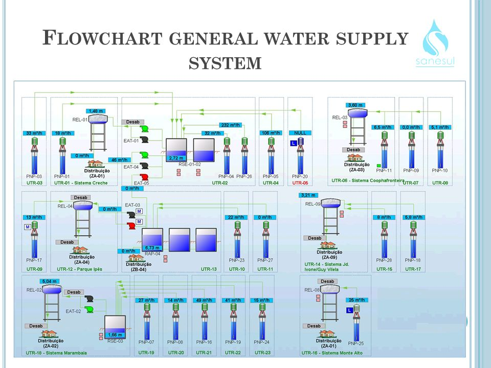 F LOWCHART GENERAL WATER SUPPLY SYSTEM