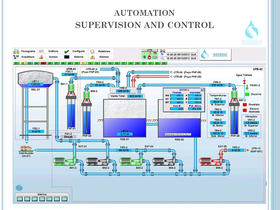 AUTOMATION SUPERVISION AND CONTROL