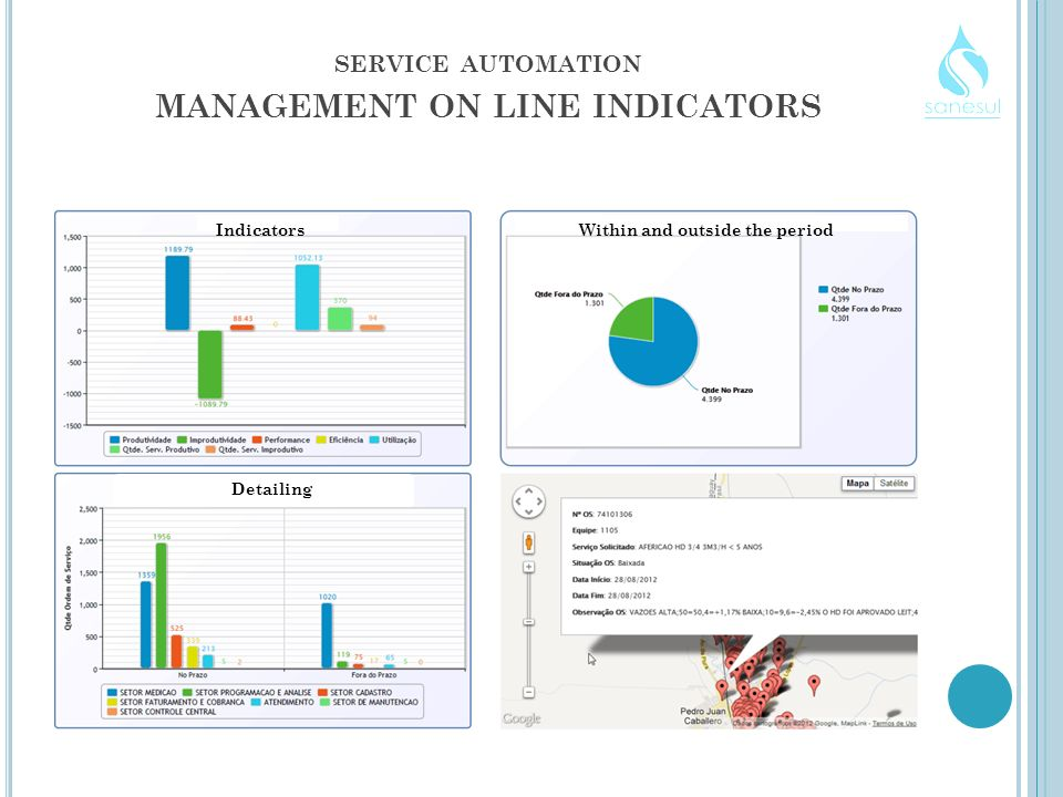 SERVICE AUTOMATION MANAGEMENT ON LINE INDICATORS IndicatorsWithin and outside the period Detailing