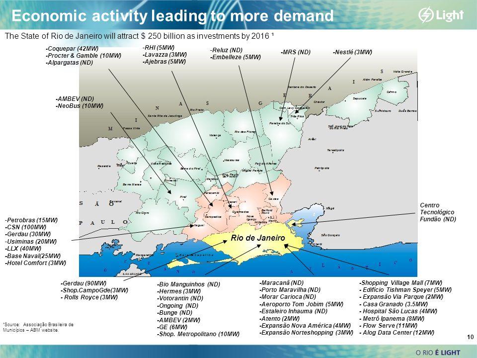 10 Rio de Janeiro Economic activity leading to more demand -Maracanã (ND) -Porto Maravilha (ND) -Morar Carioca (ND) -Aeroporto Tom Jobim (5MW) -Estaleiro Inhauma (ND) -Atento (2MW) -Expansão Nova América (4MW) -Expansão Norteshopping (3MW) -Petrobras (15MW) -CSN (100MW) -Gerdau (30MW) -Usiminas (20MW) -LLX (40MW) -Base Naval(25MW) -Hotel Comfort (3MW) -Gerdau (90MW) -Shop.CampoGde(3MW) - Rolls Royce (3MW) -Nestlé (3MW) -Bio Manguinhos (ND) -Hermes (3MW) -Votorantin (ND) -Ongoing (ND) -Bunge (ND) -AMBEV (2MW) -GE (6MW) -Shop.