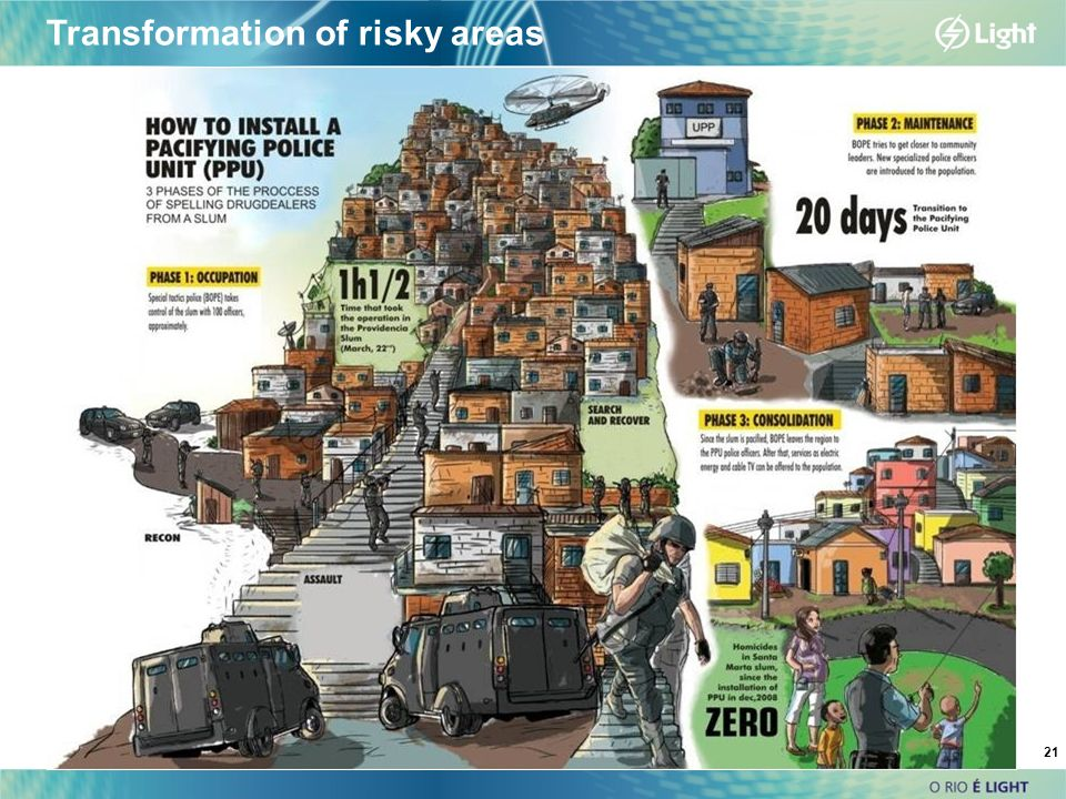 21 Transformation of risky areas
