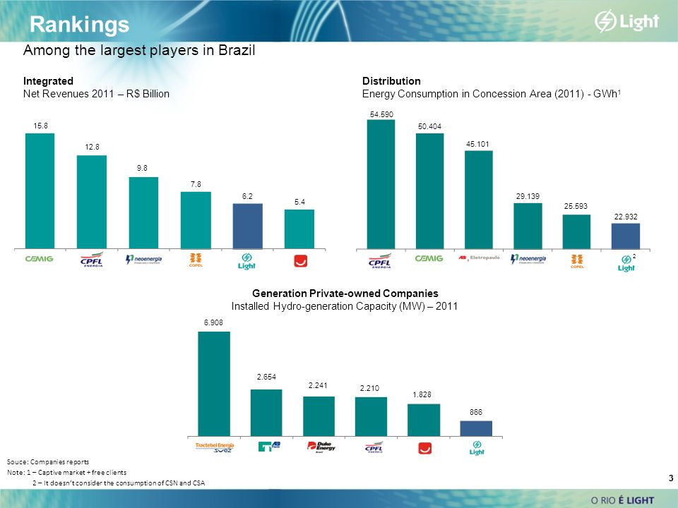 3 3 Integrated Net Revenues 2011 – R$ Billion Distribution Energy Consumption in Concession Area (2011) - GWh 1 Generation Private-owned Companies Ins