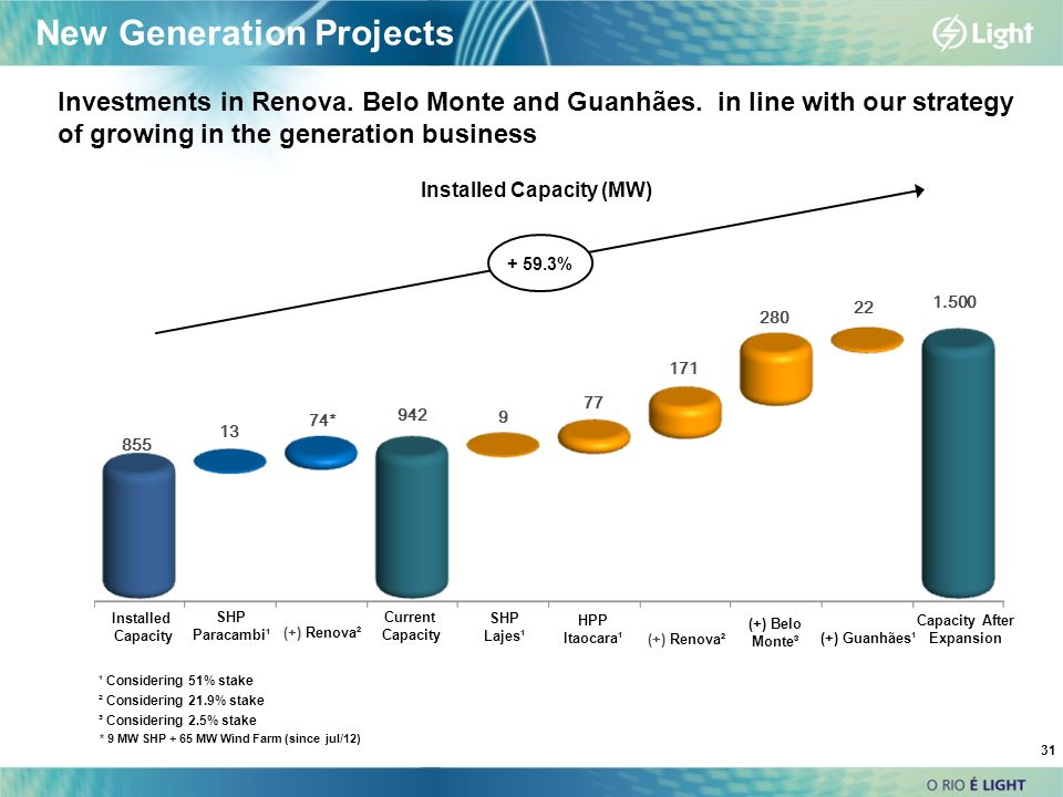 Installed Capacity (MW) Installed Capacity Capacity After Expansion Investments in Renova. Belo Monte and Guanhães. in line with our strategy of growi