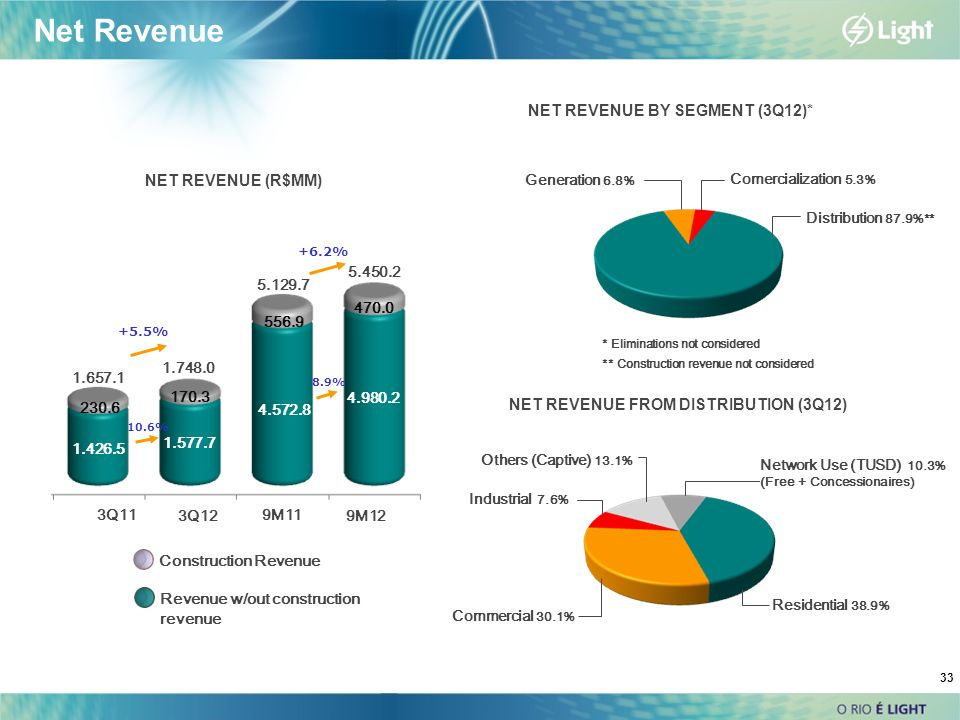 33 Net Revenue NET REVENUE (R$MM) NET REVENUE BY SEGMENT (3Q12)* NET REVENUE FROM DISTRIBUTION (3Q12) Commercial 30.1% Industrial 7.6% Others (Captive