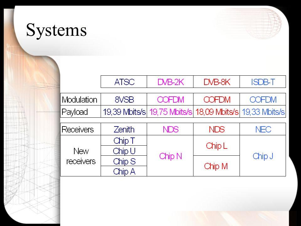 Evaluation of C/N Interferer = White Noise ATSC: 8VSB FEC=2/3 (19,39 Mbits) DVB & ISDB: Choice of parameters define C/N –DVB-2K: 64 QAM FEC=3/4 GI=1/16 2K (19,75 Mbits/s) –DVB-8K: 64 QAM FEC=2/3 GI=1/32 8K (18,09 Mbits/s) –ISDB: 64 QAM FEC=3/4 GI=1/16 4K 0,1s (19,33 Mbit/s)
