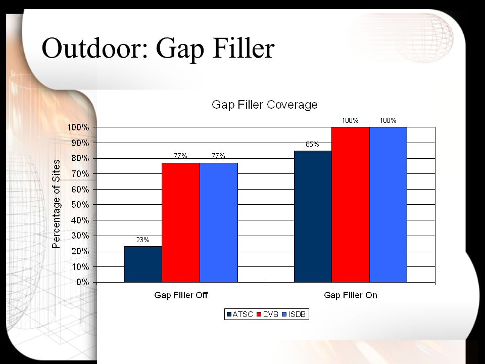 Outdoor: Gap Filler