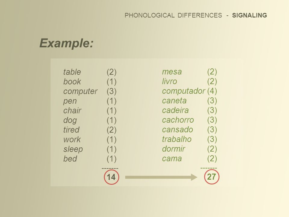 PHONOLOGICAL DIFFERENCES - SIGNALING Example: table(2) book(1) computer(3) pen(1) chair(1) dog(1) tired(2) work(1) sleep(1) bed(1) ------- 14 mesa(2)