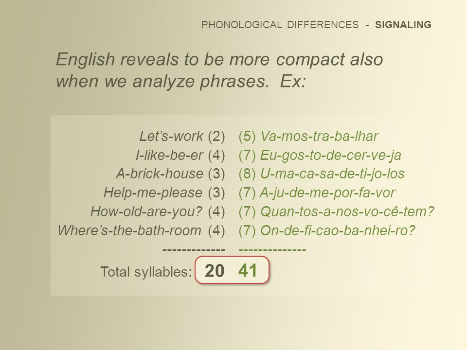 PHONOLOGICAL DIFFERENCES - SIGNALING English reveals to be more compact also when we analyze phrases. Ex: Lets-work (2) I-like-be-er (4) A-brick-house