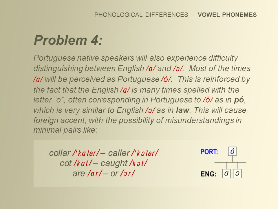 PHONOLOGICAL DIFFERENCES - VOWEL PHONEMES Problem 4: Portuguese native speakers will also experience difficulty distinguishing between English / / and