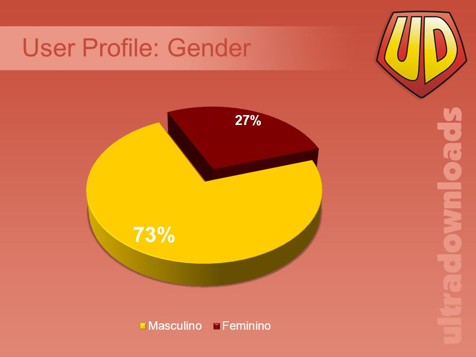 User Profile: Gender