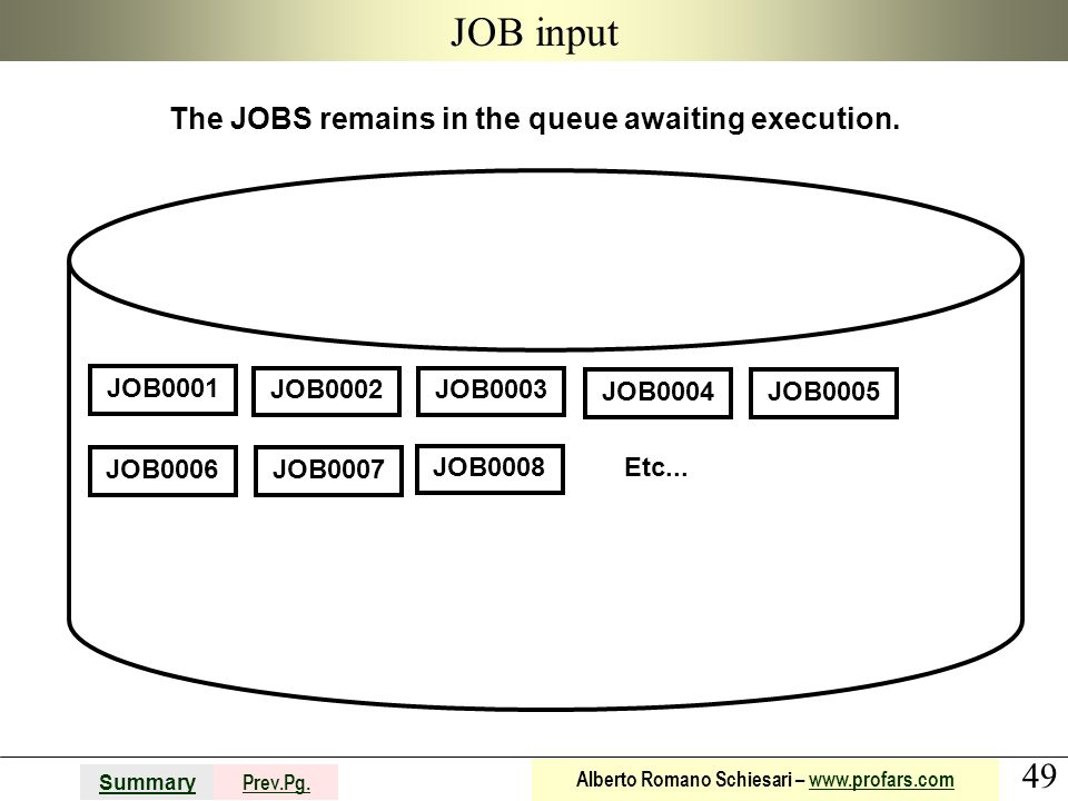 49 Summary Prev.Pg. Alberto Romano Schiesari – www.profars.comwww.profars.com JOB input The JOBS remains in the queue awaiting execution. JOB0001 JOB0