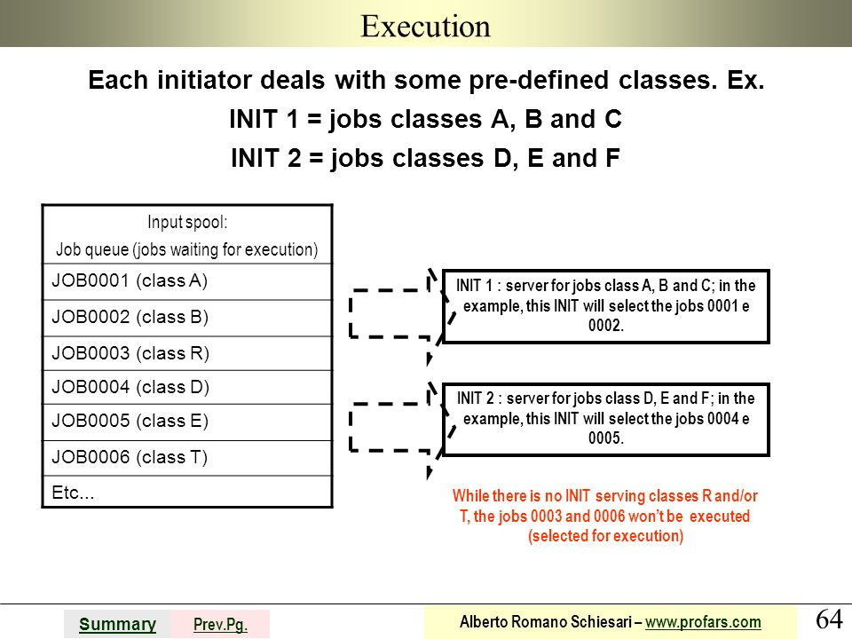64 Summary Prev.Pg. Alberto Romano Schiesari – www.profars.comwww.profars.com Execution Each initiator deals with some pre-defined classes. Ex. INIT 1