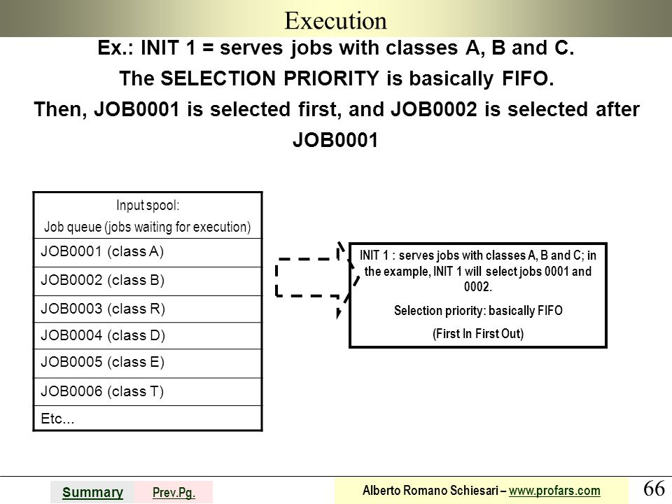 66 Summary Prev.Pg. Alberto Romano Schiesari – www.profars.comwww.profars.com Execution Ex.: INIT 1 = serves jobs with classes A, B and C. The SELECTI