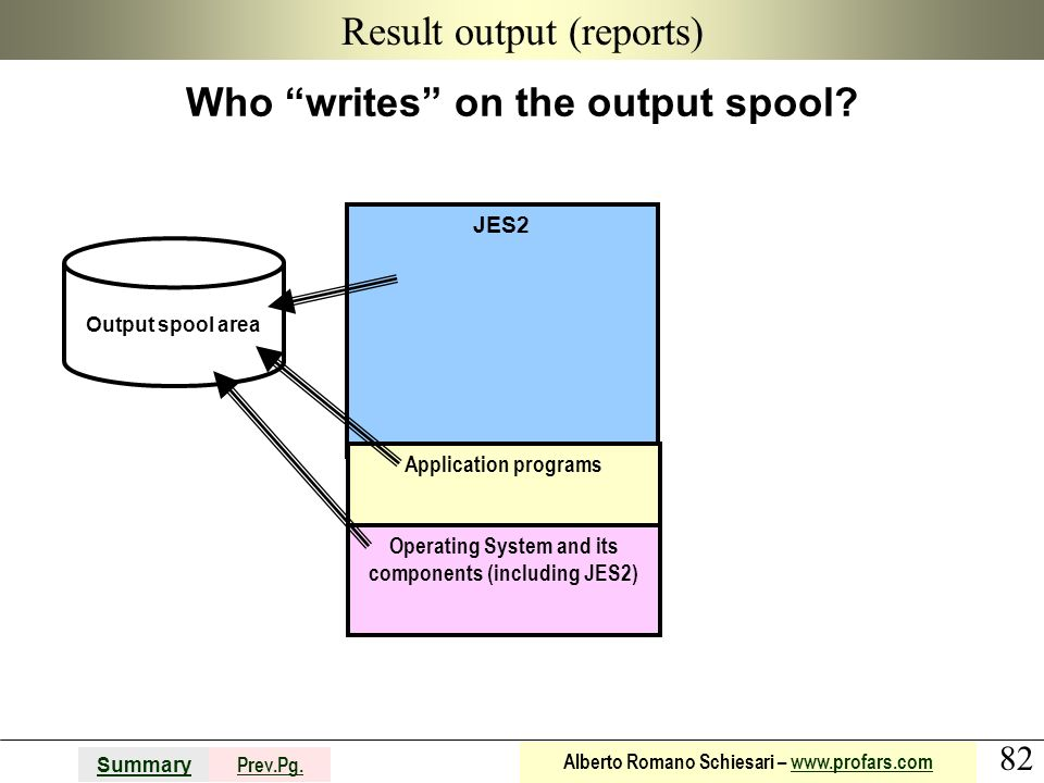 82 Summary Prev.Pg. Alberto Romano Schiesari – www.profars.comwww.profars.com JES2 Result output (reports) Who writes on the output spool? Application