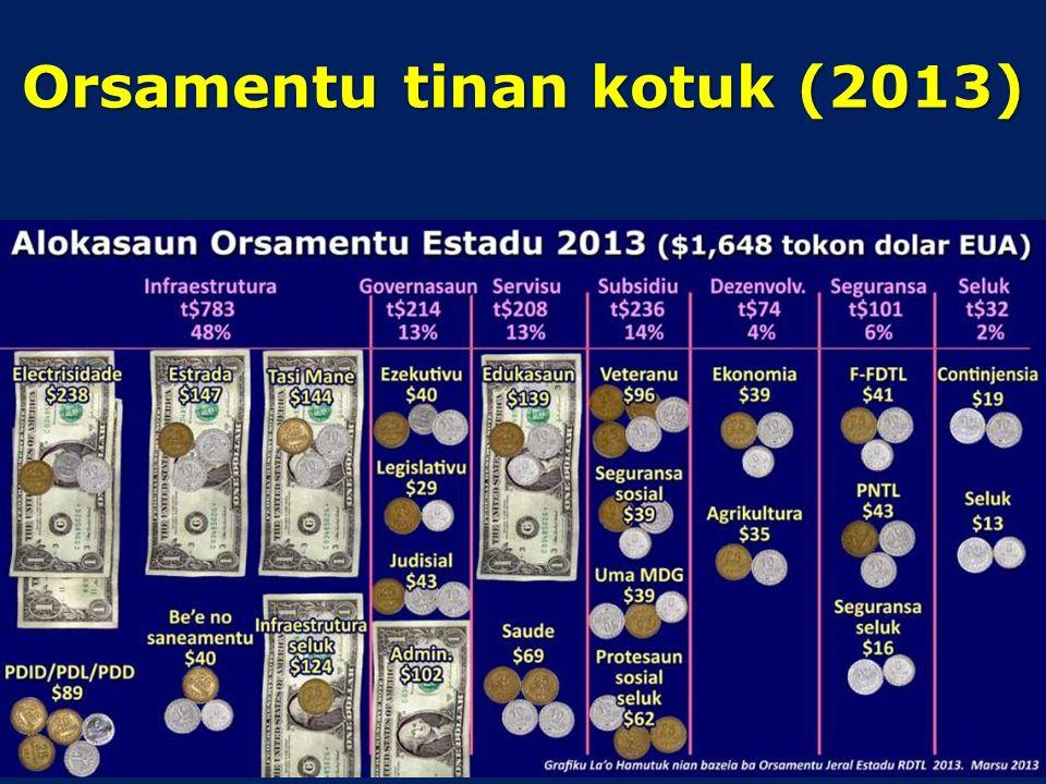Alokasaun proposta OJE 2014