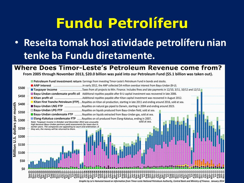 Stabiliza rendimentu Governu nian wainhira mina folin la stavel Kria sustentabilidade depois de petroleu maran, iha tinan 2023 (Karik la dezenvolve Su