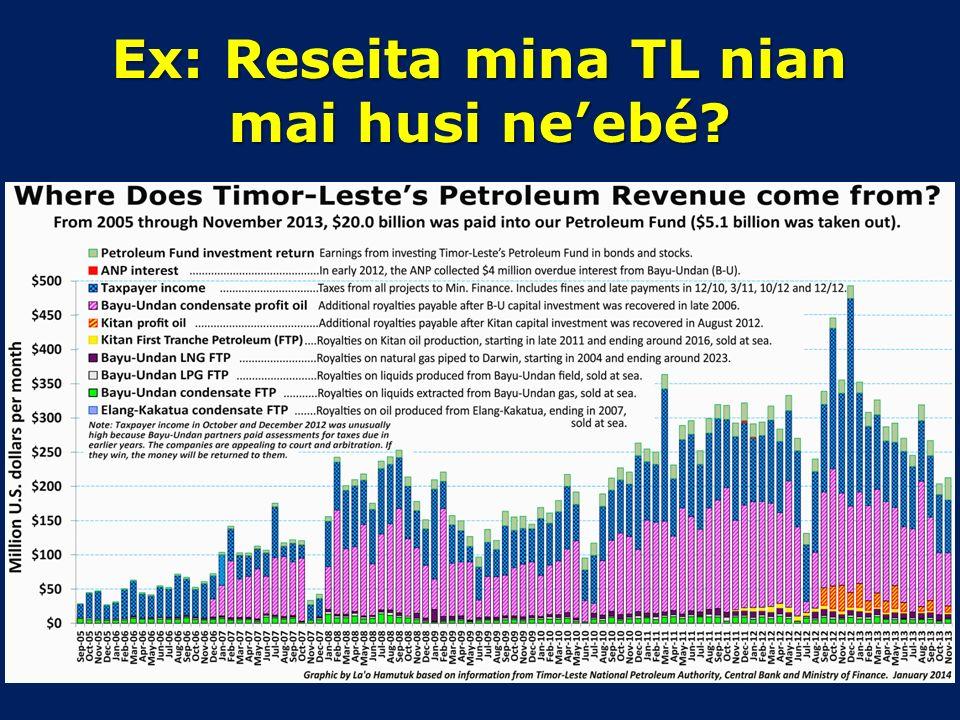 Dokumentu ruma 1.Relatóriu Global – UN/ONU, IMF/FMI, ADB/BDA, World Bank/Banku Mundial, UNDP/PNUD, UNICEF, UNESCAP, … 2.Governu Timor-Leste – Orsament