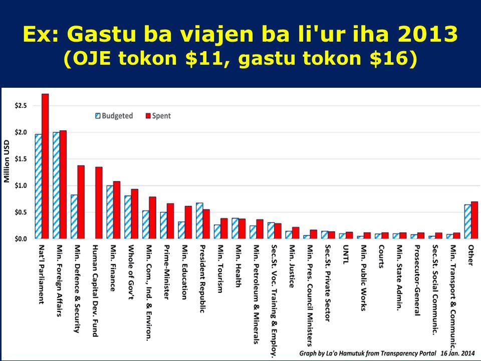 Ex: Despeza mensal 2012 Fonte: Portal Transparénsia – Gastu governu nian
