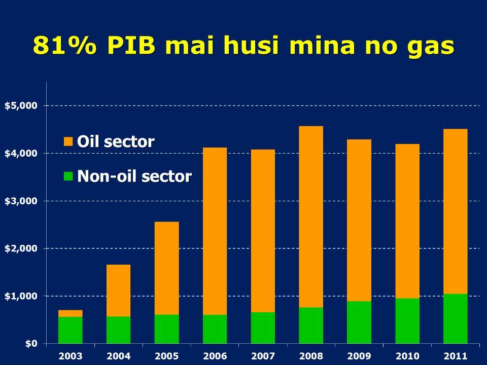 GDP/PIB Montante valor produtu ne'ebé prodús hosi unidade produsaun sira iha nasaun ida nia laran durante tinan ida.