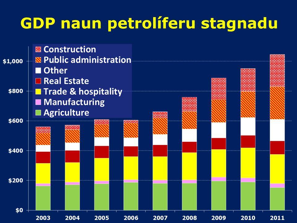 81% PIB mai husi mina no gas