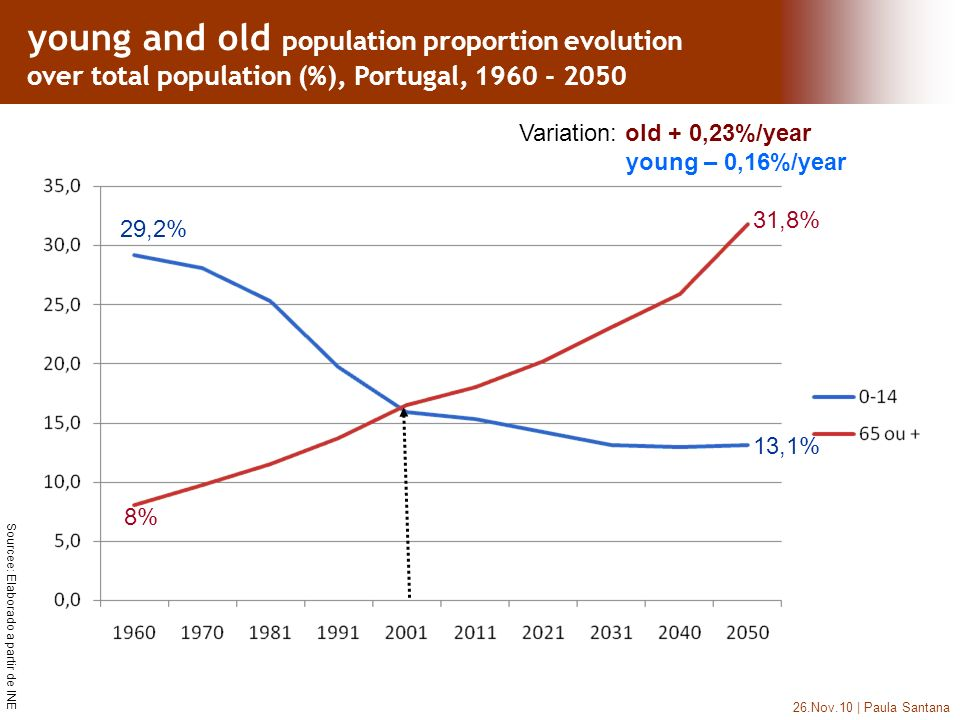 26.Nov.10 | Paula Santana Sourcee: Elaborado a partir de INE 8% 31,8% 13,1% 29,2% Variation: old + 0,23%/year young – 0,16%/year young and old population proportion evolution over total population (%), Portugal, 1960 - 2050