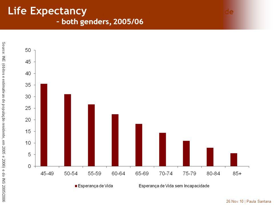 26.Nov.10 | Paula Santana Life Expectancy e Esperança de Vida sem nenhum tipo de Incapacidade – both genders, 2005/06 Source: INE (óbitos e estimativas de população residente, em 2005 e 2006) e do INS 2005/2006