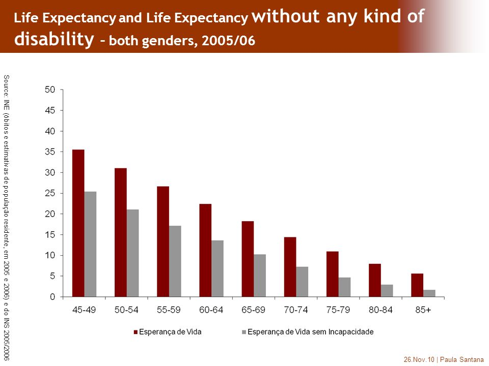 26.Nov.10 | Paula Santana Life Expectancy and Life Expectancy without any kind of disability – both genders, 2005/06 Source: INE (óbitos e estimativas