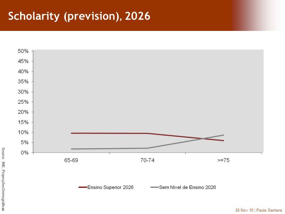26.Nov.10 | Paula Santana Source: INE, Projecções Demográficas Scholarity (prevision), 2026