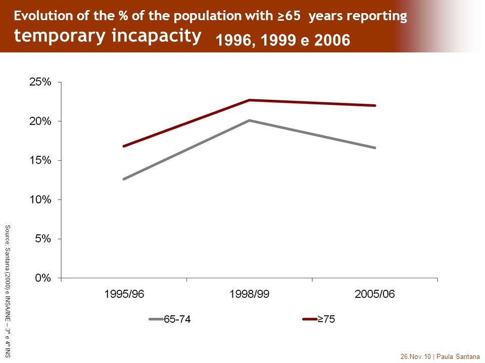 26.Nov.10 | Paula Santana Source: Santana (2000) e INSA/INE – 3º e 4º INS Evolution of the % of the population with 65 years reporting temporary incap