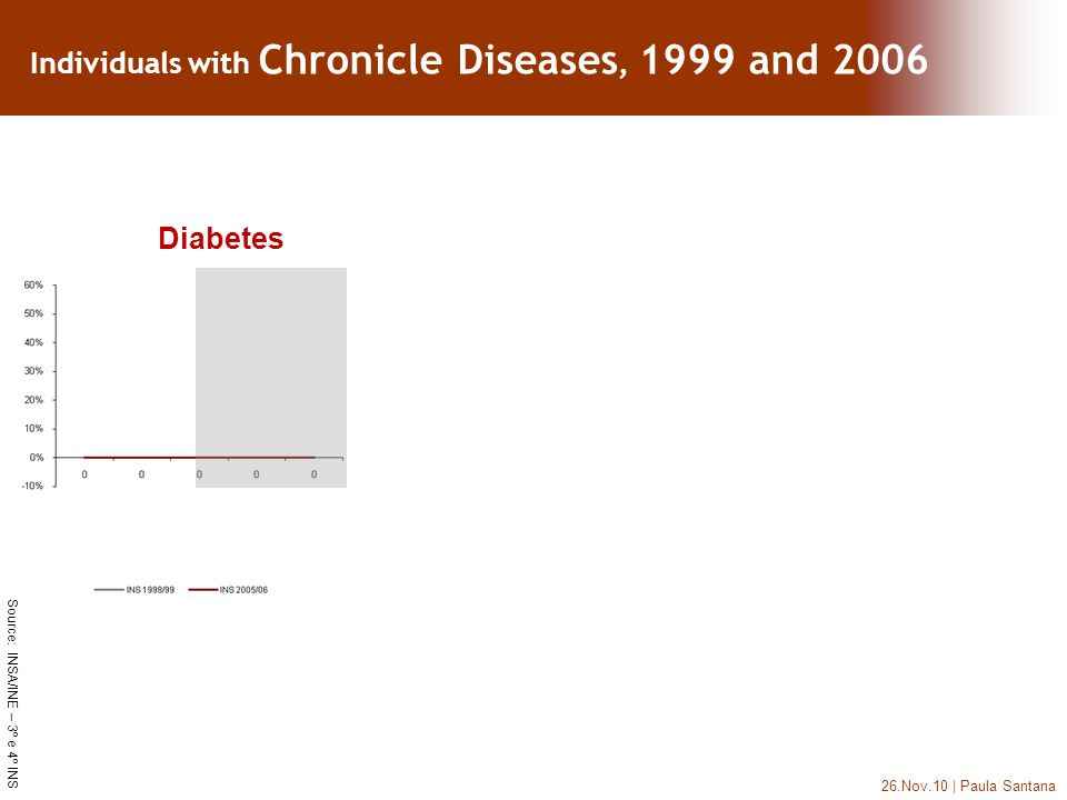 26.Nov.10 | Paula Santana Diabetes Source: INSA/INE – 3º e 4º INS Individuals with Chronicle Diseases, 1999 and 2006