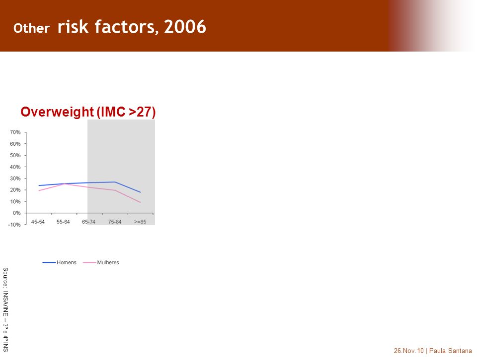 26.Nov.10 | Paula Santana Source: INSA/INE – 3º e 4º INS Overweight (IMC >27) Other risk factors, 2006