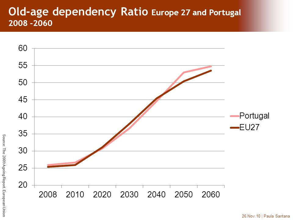26.Nov.10 | Paula Santana Old-age dependency Ratio Europe 27 and Portugal 2008 -2060 Source: The 2009 Ageing Report. European Union