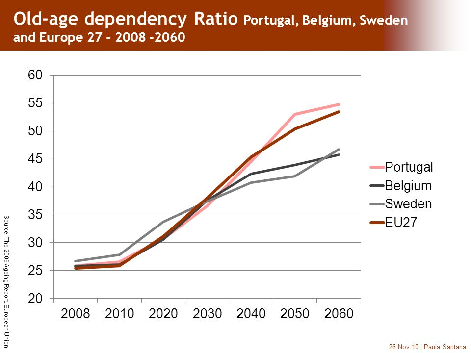26.Nov.10 | Paula Santana Old-age dependency Ratio Portugal, Belgium, Sweden and Europe 27 - 2008 -2060 Source: The 2009 Ageing Report.
