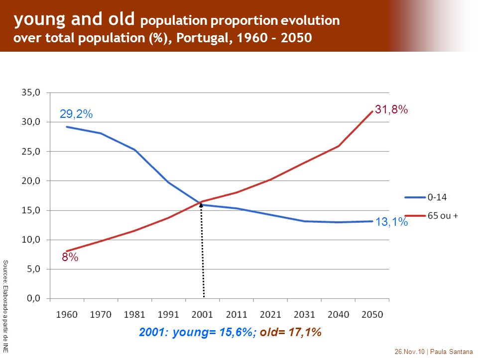 26.Nov.10 | Paula Santana Sourcee: Elaborado a partir de INE 8% 31,8% 13,1% 29,2% 2001: young= 15,6%; old= 17,1% young and old population proportion evolution over total population (%), Portugal, 1960 - 2050