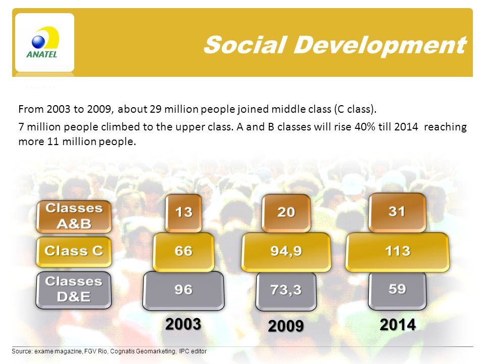 Social Development Source: exame magazine, FGV Rio, Cognatis Geomarketing, IPC editor From 2003 to 2009, about 29 million people joined middle class (C class).