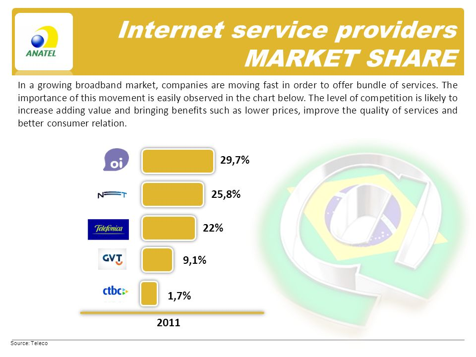 Internet service providers MARKET SHARE Source: Teleco In a growing broadband market, companies are moving fast in order to offer bundle of services.