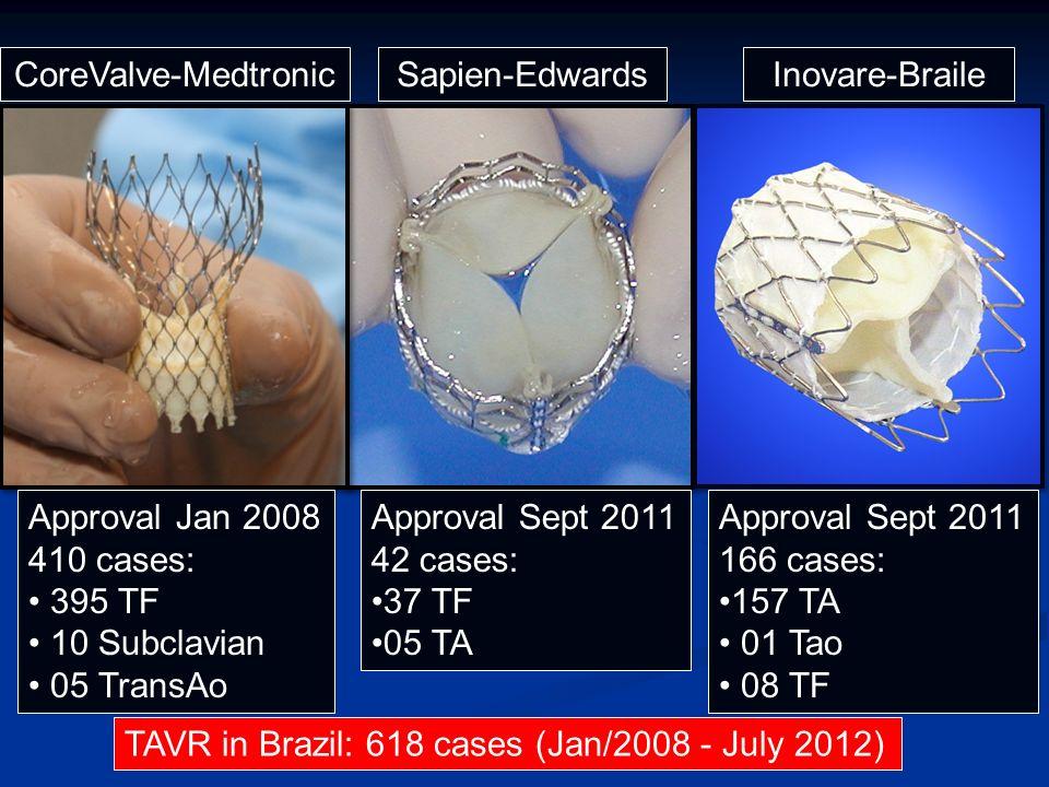 Numbers of TAVR in Brazil (Corevalve + Sapien) Numbers of TAVR in Brazil (Corevalve + Sapien)