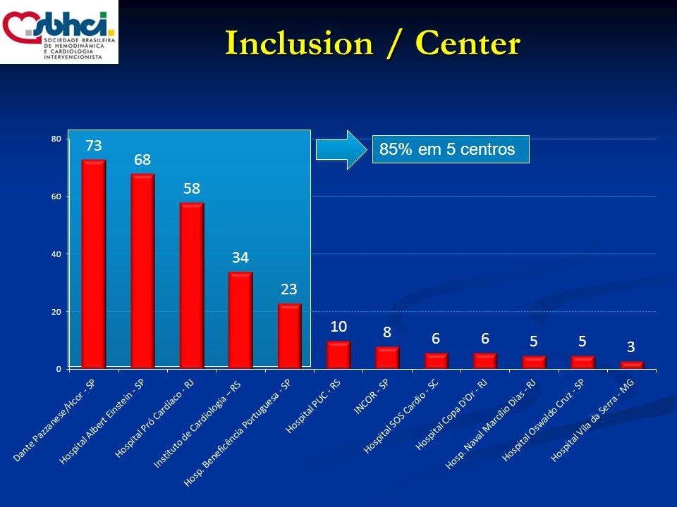 Characteristics (n = 277) Age, years 81.7 (DP 7.6) Male, n (%) 132 (47.6%) Logistic EuroScore I, % 20.7 (DP 14.2) STS Score, % 14.2 (DP 13.2) Congestive Heart Failure (NYHA) I or II, n (%) I or II, n (%) 50 (18.1 %) III or IV, n (%) III or IV, n (%) 227 (81.9 %) Diabetes, n (%) 84 (30.3 %) Renal Failure, n (%)* 216 (77.9 %) Brazilian TAVI Registry: Baseline Characteristics * GFR<60ml/min