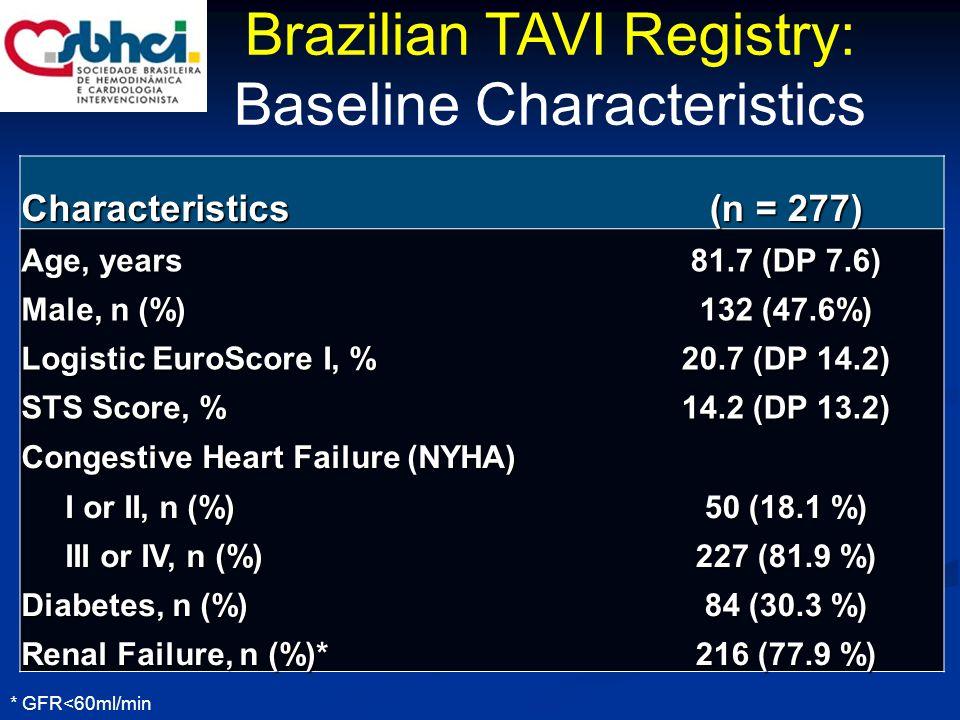 (n = 277) Access Femoral, n (%) 268 (96.7 %) Subclavian, n (%) 8 (2.8 %) Other, n (%) 1 (0.3%) Valvuloplasty, n (%) 168 (69.1 %) Valve-in-valve 6 (2,1 %) Bioprosthesis Corevalve, n (%) 250 (90.2 %) Sapien XT, n (%) 27 (9.8 %) Post dilatation, n (%) 94 (33.9 %) Device Success, n (%) 241 (87 %) Device Failure, n (%) 35 (13%) Mod/Sev aortic regurgitation 16 (5.7%) 2nd device 15 (5.4%) Other cause 7 (2.5%) Brazilian TAVI Registry: Procedure Characteristics