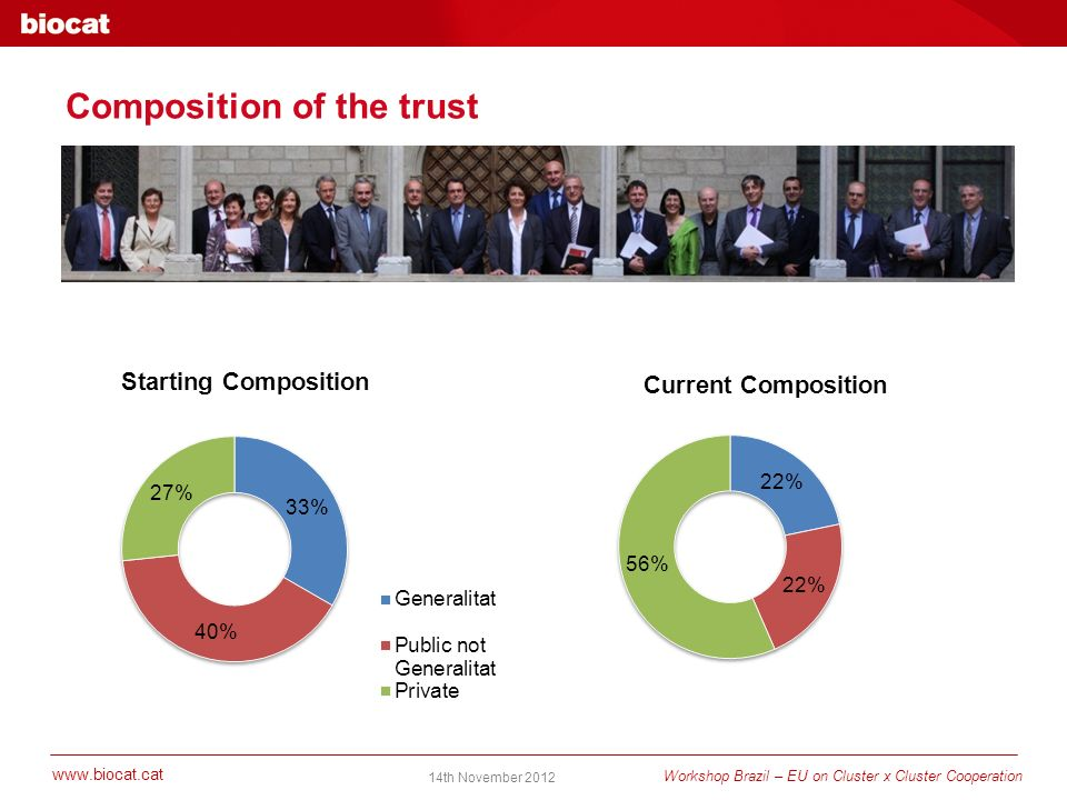 Workshop Brazil – EU on Cluster x Cluster Cooperation 14th November 2012 Composition of the trust